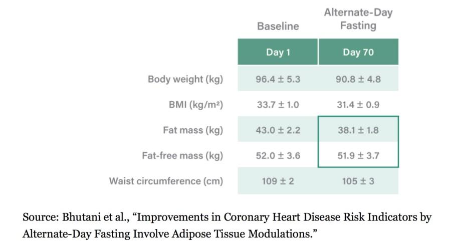 Digiuno intermittente massa grassa e magra in 70 giorni di digiuno